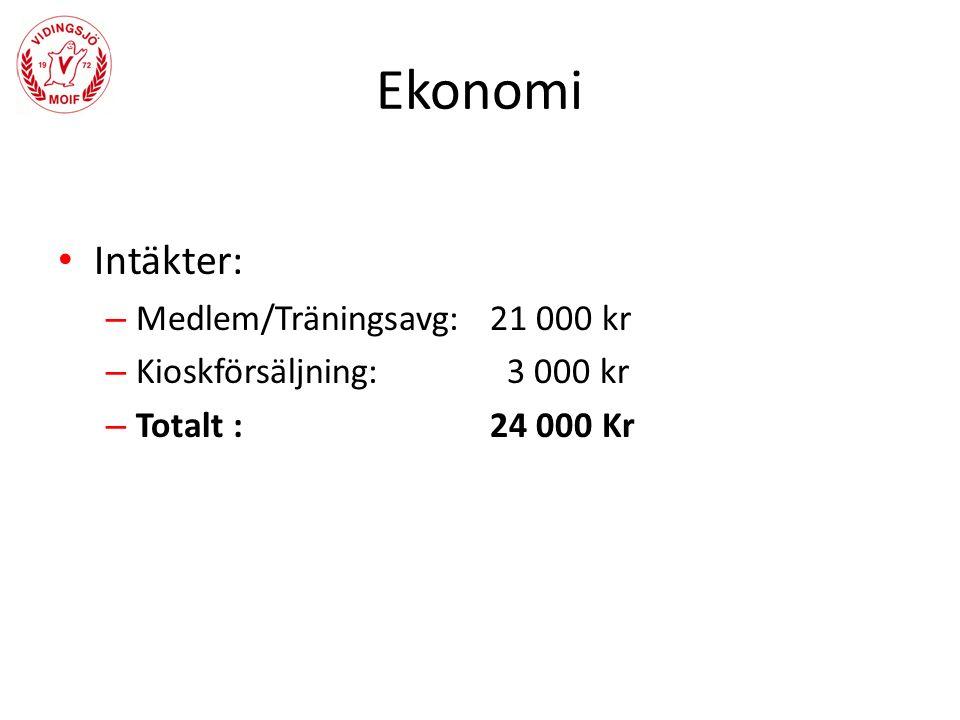Ekonomi Kostnader – Medlemsavg: 6 300 kr – Träningskläder: 4 889 kr – Cuper: 18 900 kr – Övrigt: 3 000 kr – Totalt:33 089 kr