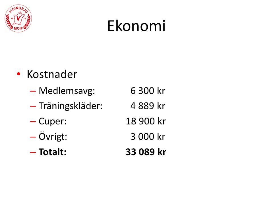 Matcher Lag i serien – Linghem – Vadstena – IK Östria – Vikingstad – Ekängen – Brokind – Boxholm – Malmslätt – Sturefors – Kenty – Ödeshög – Gottfridsberg – Västra harg