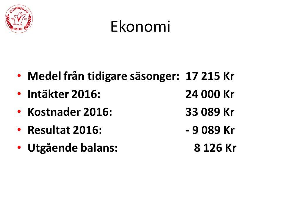 Ekonomi Medel från tidigare säsonger:17 215 Kr Intäkter 2016:24 000 Kr Kostnader 2016:33 089 Kr Resultat 2016: - 9 089 Kr Utgående balans: 8 126 Kr
