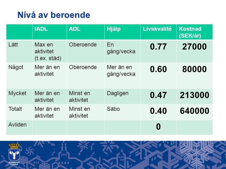 Nivå av beroende IADLADLHjälpLivskvalitéKostnad (SEK/år) LättMax en aktivitet (t.ex.