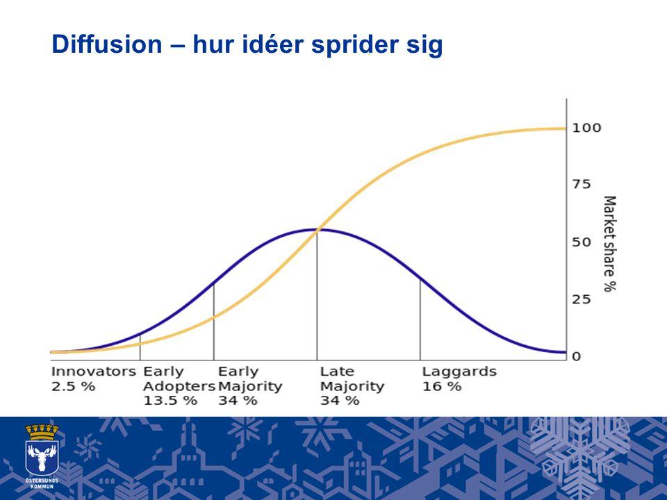 Diffusion – hur idéer sprider sig