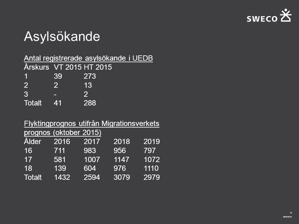 2016-04-07 12 Asylsökande Antal registrerade asylsökande i UEDB ÅrskursVT 2015HT 2015 139273 2213 3-2 Totalt41288 Flyktingprognos utifrån Migrationsve