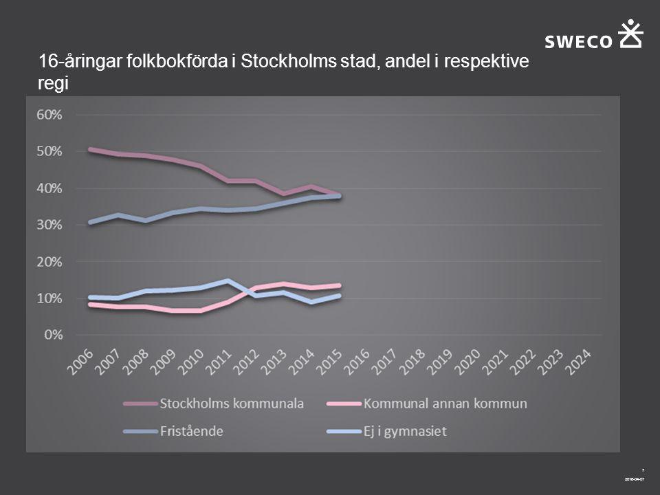 2016-04-07 7 16-åringar folkbokförda i Stockholms stad, andel i respektive regi