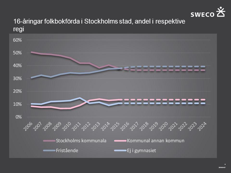 2016-04-07 8 16-åringar folkbokförda i Stockholms stad, andel i respektive regi