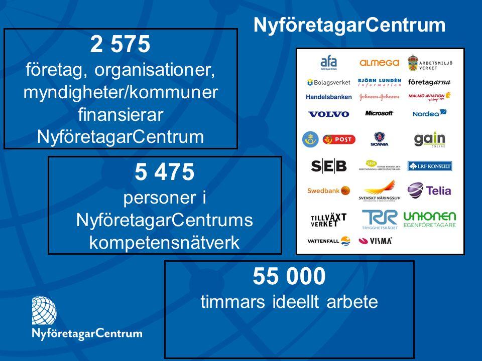 2 575 företag, organisationer, myndigheter/kommuner finansierar NyföretagarCentrum 5 475 personer i NyföretagarCentrums kompetensnätverk 55 000 timmars ideellt arbete