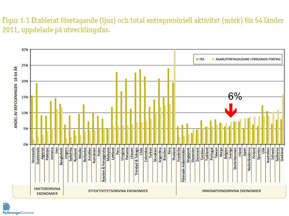 Sverige behöver innovationer, entreprenörer och växande företag.