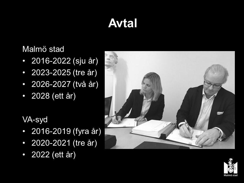 Avtal Malmö stad 2016-2022 (sju år) 2023-2025 (tre år) 2026-2027 (två år) 2028 (ett år) VA-syd 2016-2019 (fyra år) 2020-2021 (tre år) 2022 (ett år)