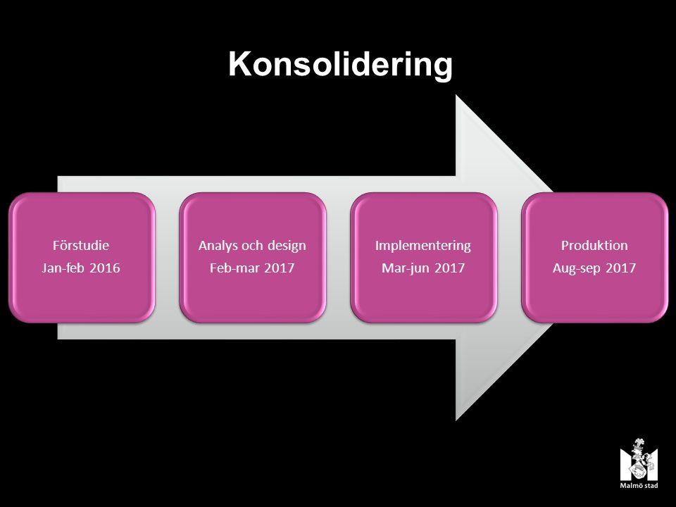 Konsolidering Förstudie Jan-feb 2016 Analys och design Feb-mar 2017 Implementering Mar-jun 2017 Produktion Aug-sep 2017