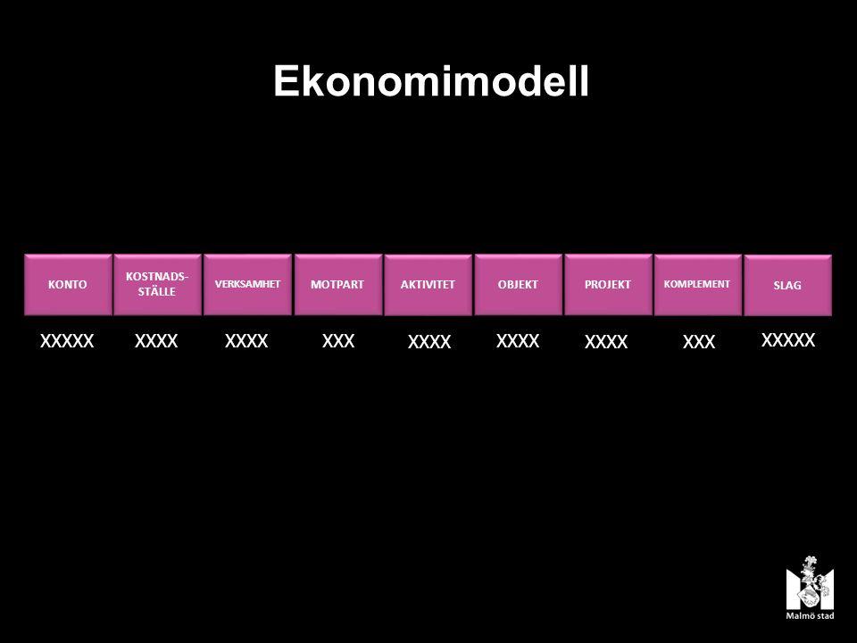 Ekonomimodell KONTO KOSTNADS- STÄLLE VERKSAMHET MOTPART OBJEKT PROJEKT SLAG KOMPLEMENT XXXXX XXXX XXXXXXX XXX XXXXX AKTIVITET XXXX