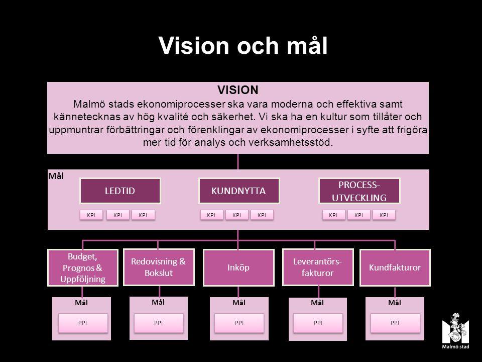 Vision och mål VISION Malmö stads ekonomiprocesser ska vara moderna och effektiva samt kännetecknas av hög kvalité och säkerhet.