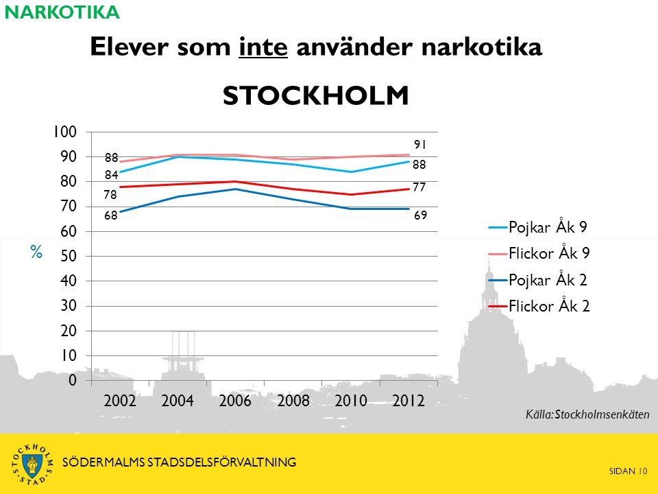 Elever som inte använder narkotika STOCKHOLM % NARKOTIKA Källa: Stockholmsenkäten SIDAN 10 SÖDERMALMS STADSDELSFÖRVALTNING