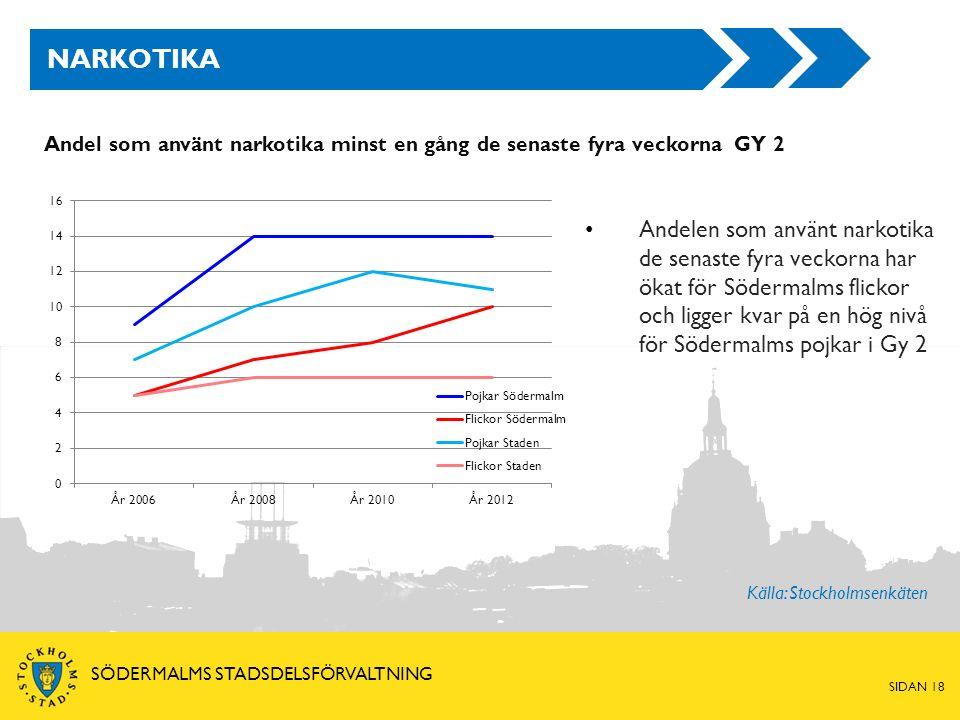 SIDAN 18 SÖDERMALMS STADSDELSFÖRVALTNING NARKOTIKA Andel som använt narkotika minst en gång de senaste fyra veckorna GY 2 Andelen som använt narkotika de senaste fyra veckorna har ökat för Södermalms flickor och ligger kvar på en hög nivå för Södermalms pojkar i Gy 2 Källa: Stockholmsenkäten
