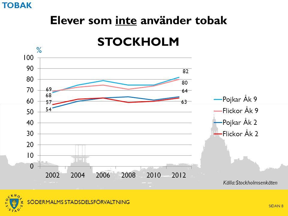 Elever som inte använder tobak STOCKHOLM % TOBAK Källa: Stockholmsenkäten SIDAN 8 SÖDERMALMS STADSDELSFÖRVALTNING