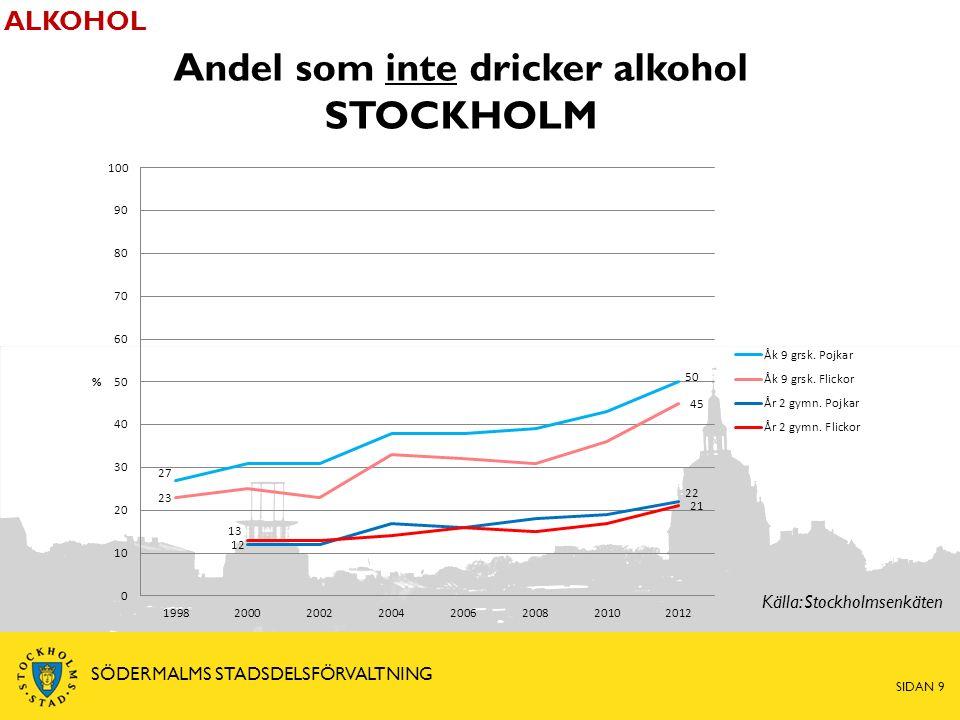 Andel som inte dricker alkohol STOCKHOLM ALKOHOL Källa: Stockholmsenkäten SIDAN 9 SÖDERMALMS STADSDELSFÖRVALTNING