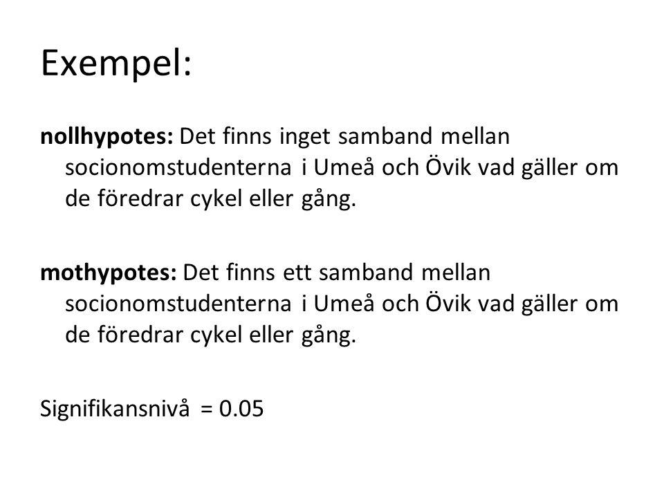 Exempel: nollhypotes: Det finns inget samband mellan socionomstudenterna i Umeå och Övik vad gäller om de föredrar cykel eller gång.
