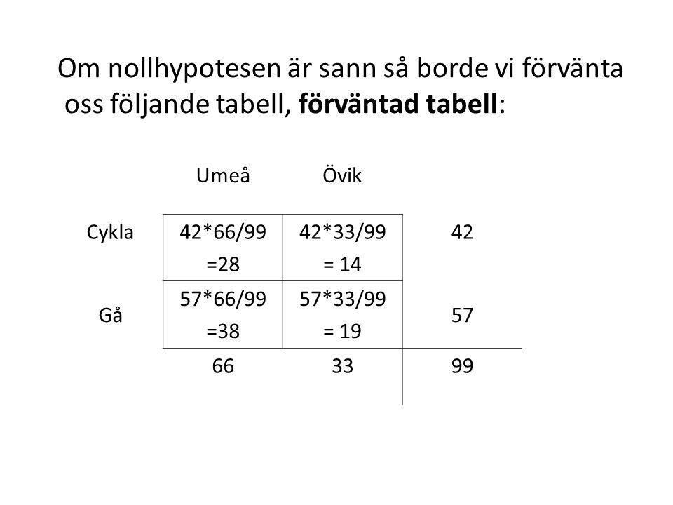 Om nollhypotesen är sann så borde vi förvänta oss följande tabell, förväntad tabell: UmeåÖvik Cykla42*66/99 =28 42*33/99 = 14 42 Gå 57*66/99 =38 57*33/99 = 19 57 663399