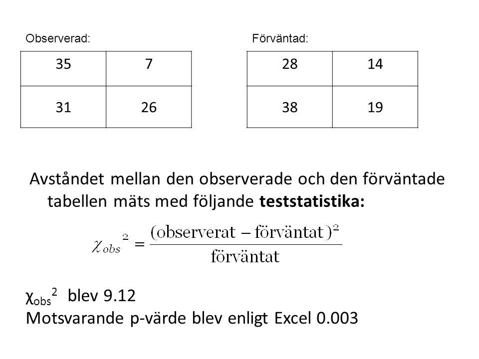 Avståndet mellan den observerade och den förväntade tabellen mäts med följande teststatistika: χ obs 2 blev 9.12 Motsvarande p-värde blev enligt Excel 0.003 357 3126 2814 3819 Förväntad:Observerad: