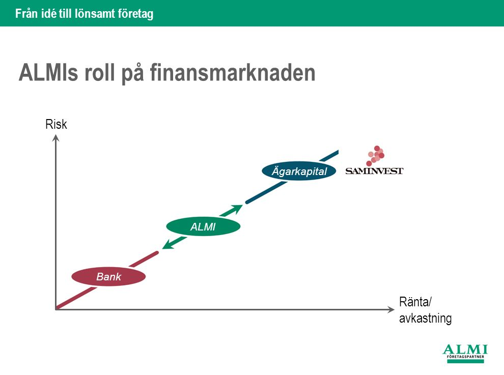Från idé till lönsamt företag ALMIs roll på finansmarknaden Risk Ränta/ avkastning Bank ALMI Ägarkapital