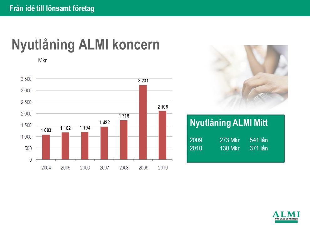 Från idé till lönsamt företag Nyutlåning ALMI koncern Mkr Nyutlåning ALMI Mitt 2009273 Mkr541 lån 2010130 Mkr371 lån