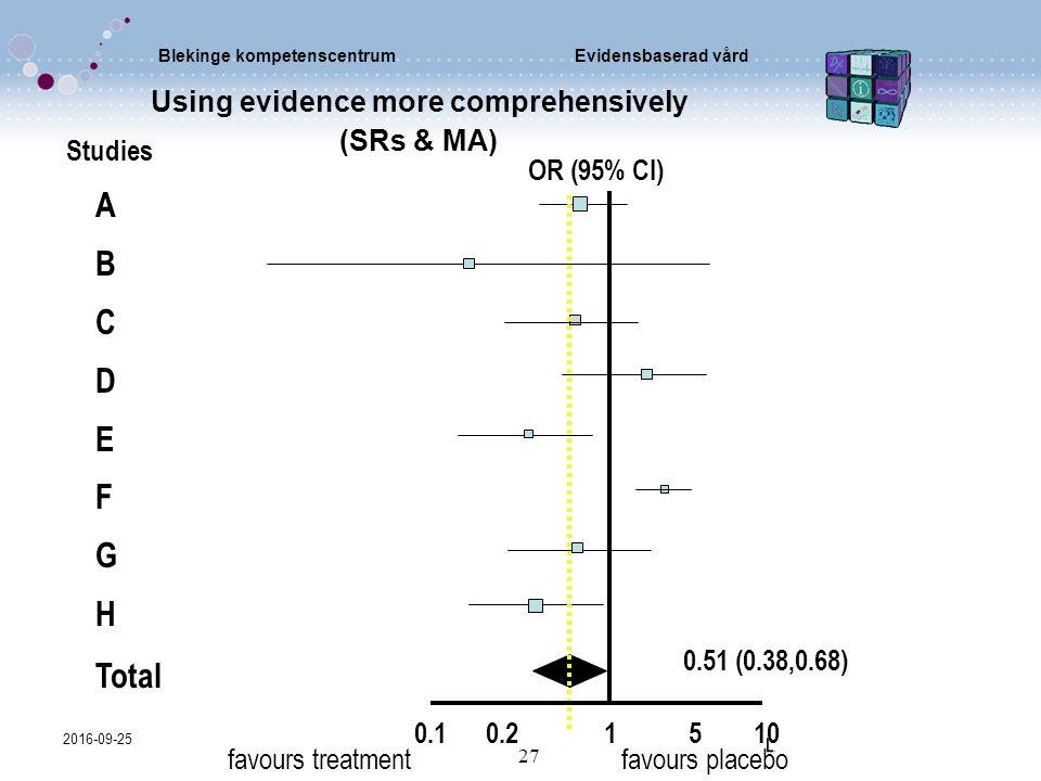 Blekinge kompetenscentrumEvidensbaserad vård 2016-09-25 27 Using evidence more comprehensively (SRs & MA) Studies OR (95% CI) A B C D E F G H Total 0.