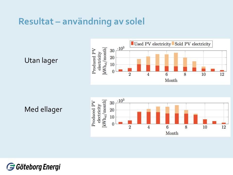Resultat – användning av solel Utan lager Med ellager