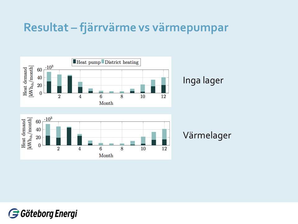 Resultat – fjärrvärme vs värmepumpar Inga lager Värmelager