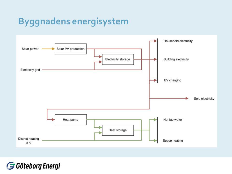Byggnadens energisystem
