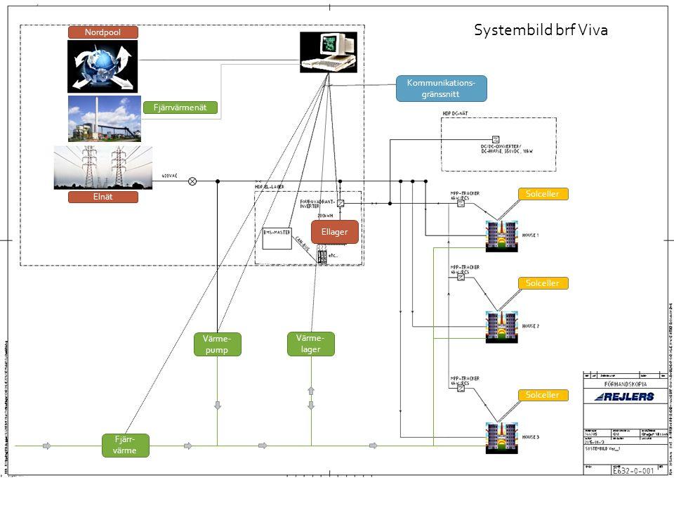 Värme- pump Fjärr- värme Värme- lager Systembild brf Viva Ellager Solceller Nordpool Elnät Fjärrvärmenät Kommunikations- gränssnitt