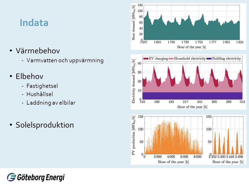 Indata Värmebehov ‐Varmvatten och uppvärmning Elbehov ‐Fastighetsel ‐Hushållsel ‐Laddning av elbilar Solelsproduktion