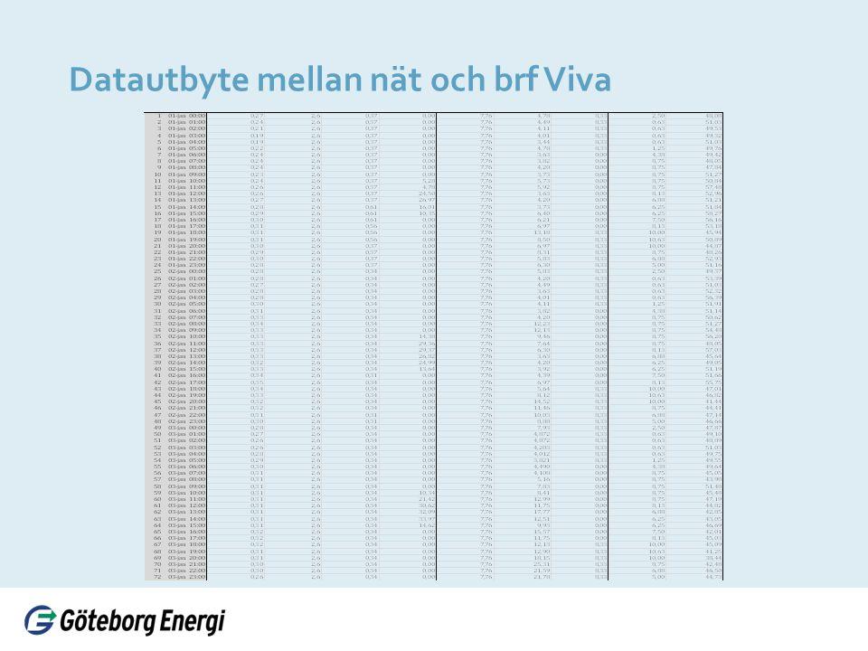 Datautbyte mellan nät och brf Viva