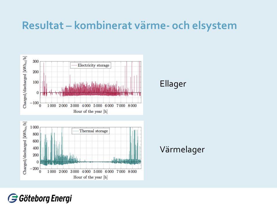 Resultat – kombinerat värme- och elsystem Värmelager Ellager