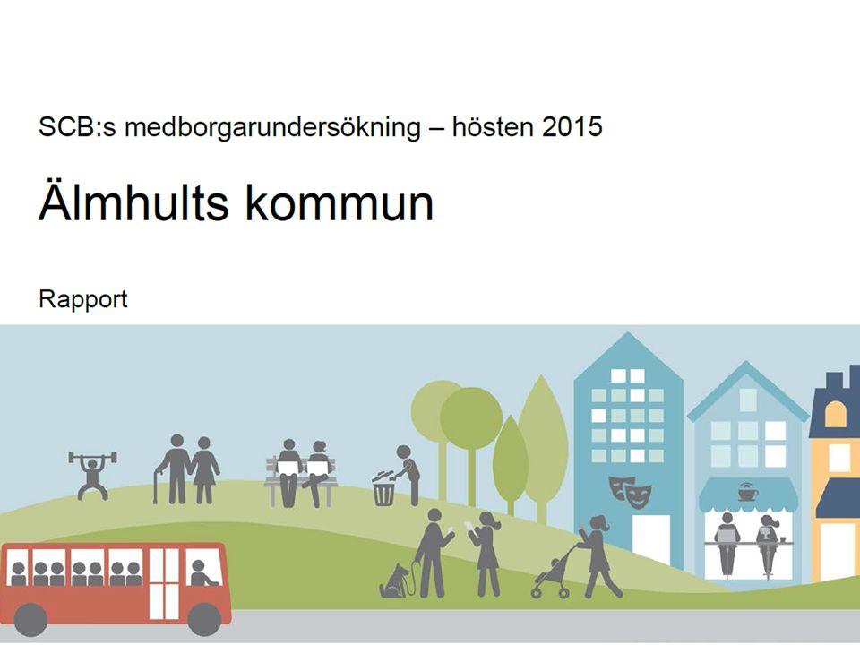 Överraskande Älmhult – internationellt & nära Medborgarundersökning 2015