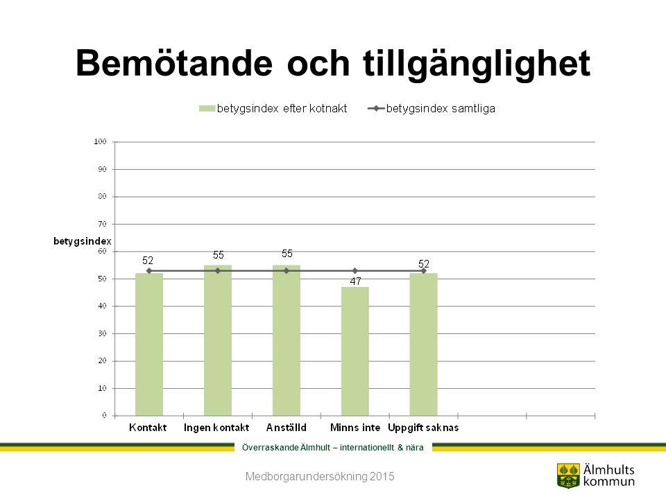 Överraskande Älmhult – internationellt & nära Bemötande och tillgänglighet Medborgarundersökning 2015