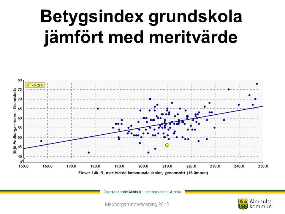 Överraskande Älmhult – internationellt & nära Betygsindex grundskola jämfört med meritvärde Medborgarundersökning 2015