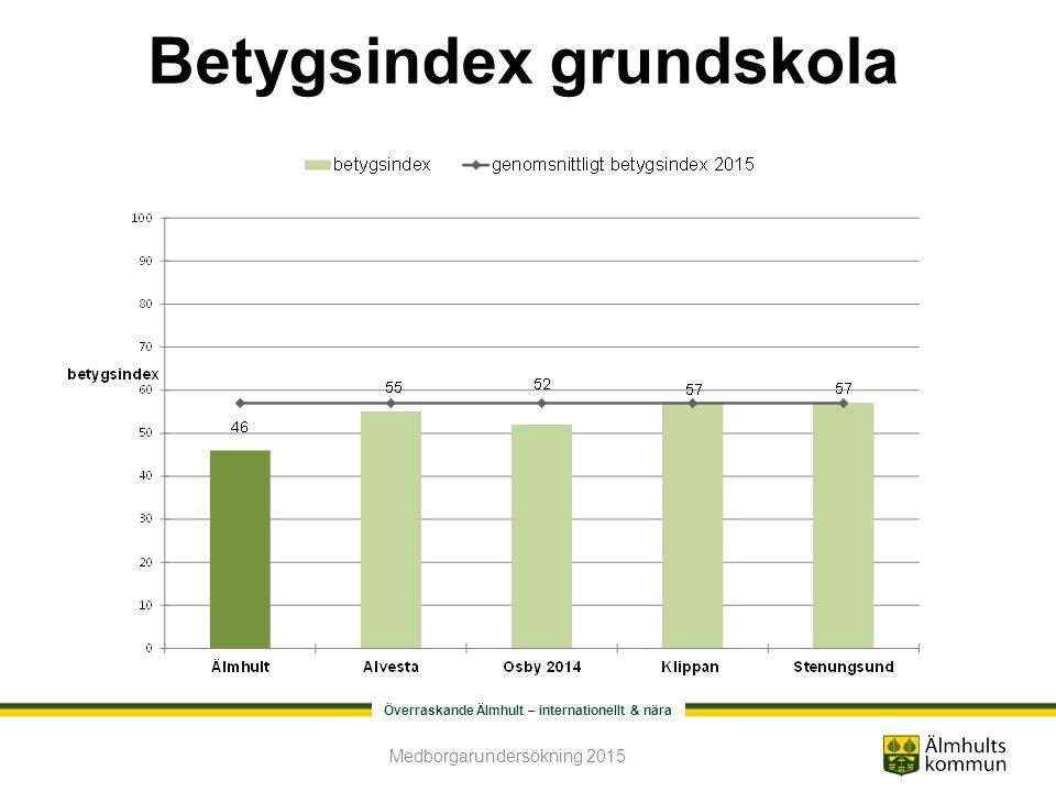 Överraskande Älmhult – internationellt & nära Betygsindex grundskola Medborgarundersökning 2015
