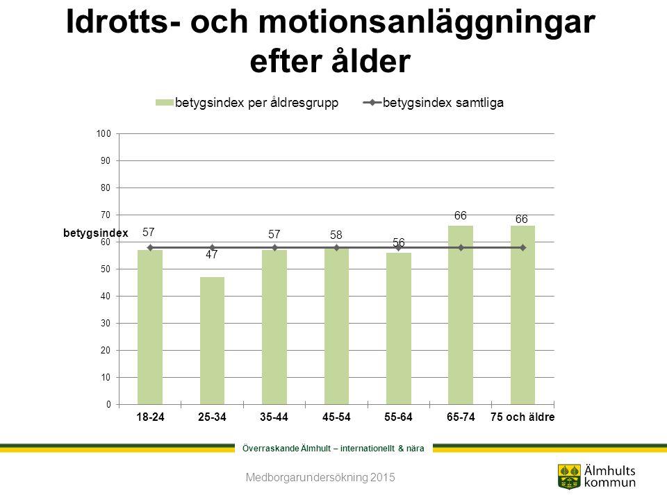 Överraskande Älmhult – internationellt & nära Idrotts- och motionsanläggningar efter ålder Medborgarundersökning 2015