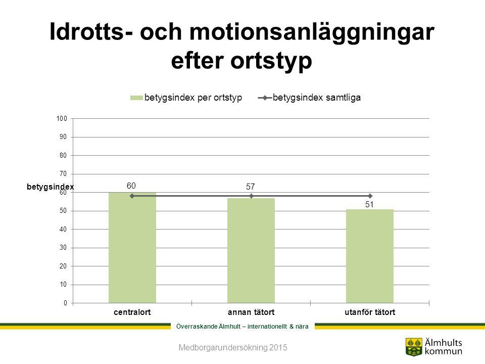 Överraskande Älmhult – internationellt & nära Idrotts- och motionsanläggningar efter ortstyp Medborgarundersökning 2015