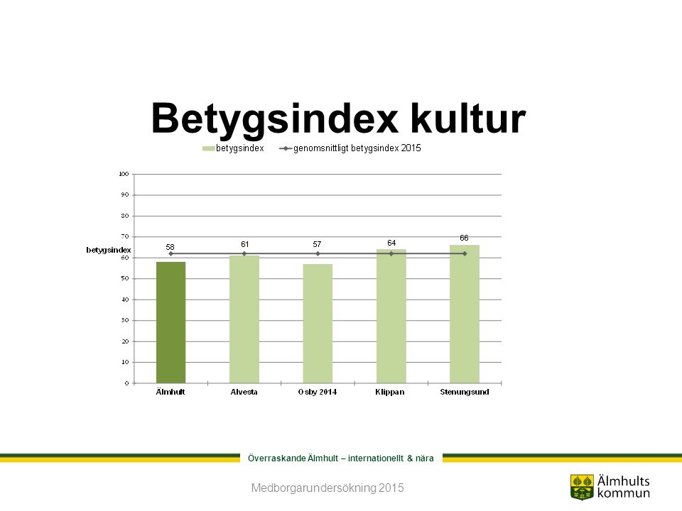 Överraskande Älmhult – internationellt & nära Betygsindex kultur Medborgarundersökning 2015