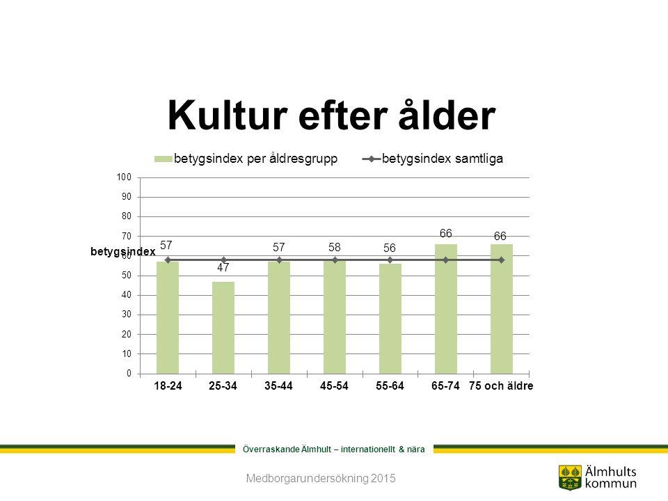 Överraskande Älmhult – internationellt & nära Kultur efter ålder Medborgarundersökning 2015