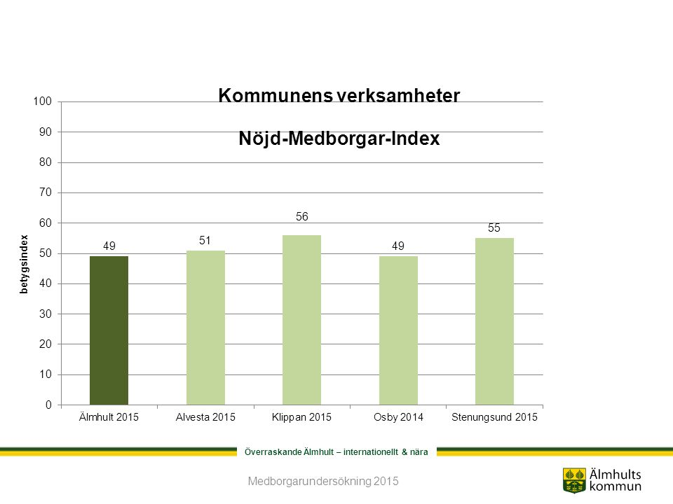 Överraskande Älmhult – internationellt & nära Gång- och cykelvägar Medborgarundersökning 2015
