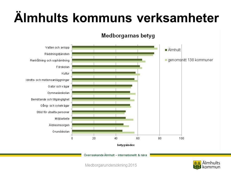 Överraskande Älmhult – internationellt & nära Älmhults kommuns verksamheter Medborgarundersökning 2015