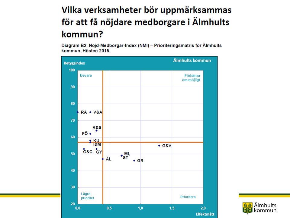 Överraskande Älmhult – internationellt & nära Betygsindex efter ortstyp Medborgarundersökning 2015