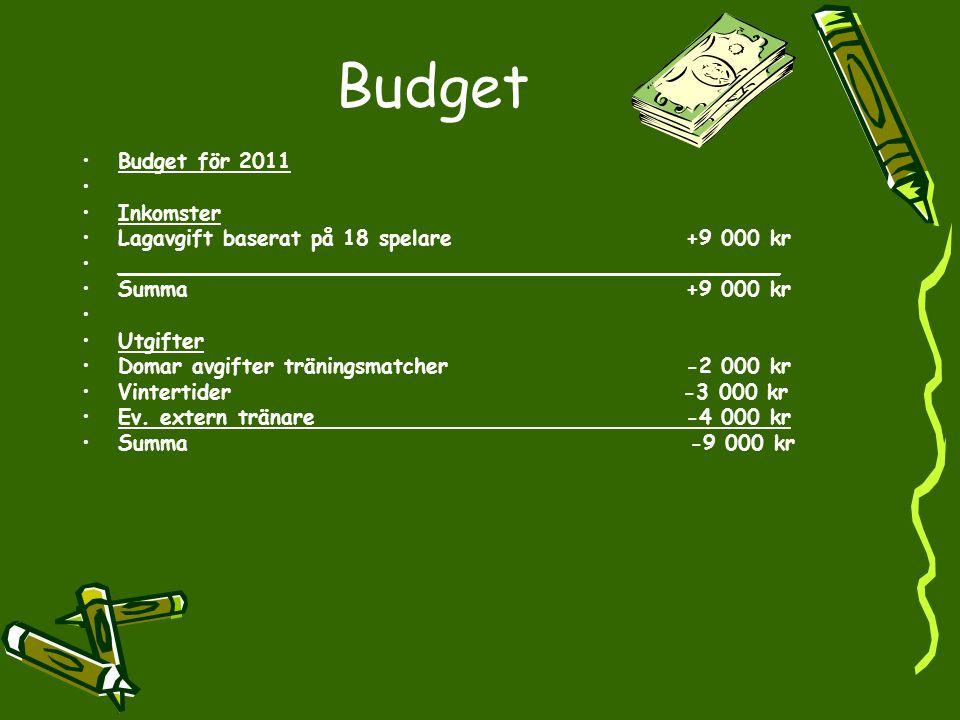 Budget Budget för 2011 Inkomster Lagavgift baserat på 18 spelare +9 000 kr __________________________________________________ Summa +9 000 kr Utgifter