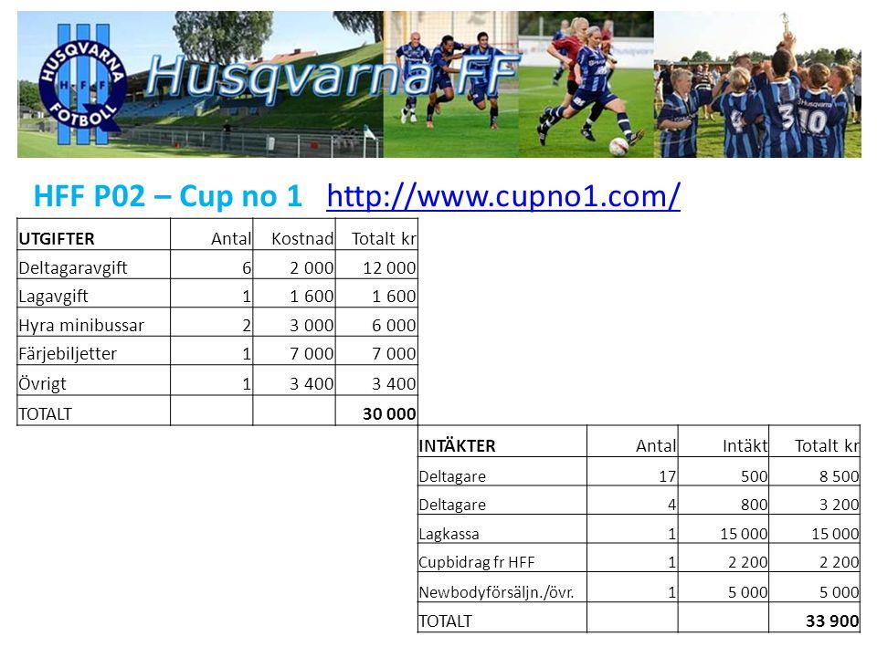 HFF P02 – Cup no 1 http://www.cupno1.com/http://www.cupno1.com/ UTGIFTERAntalKostnadTotalt kr Deltagaravgift62 00012 000 Lagavgift11 600 Hyra minibuss