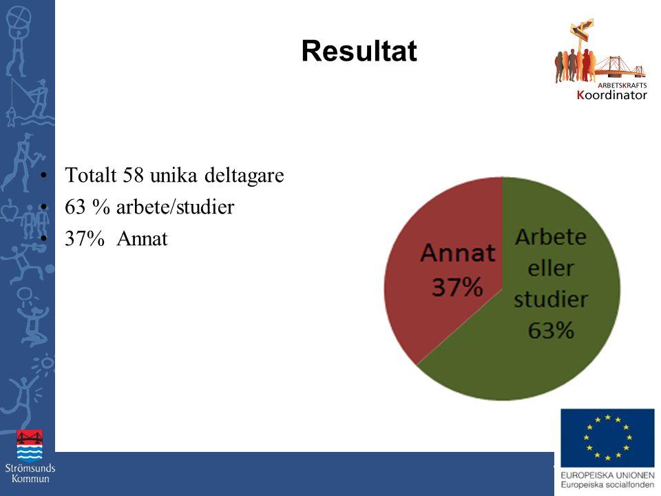 www.stromsund.se Resultat Totalt 58 unika deltagare 63 % arbete/studier 37% Annat