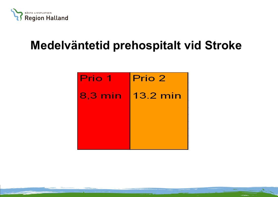 Medelväntetid prehospitalt vid Stroke