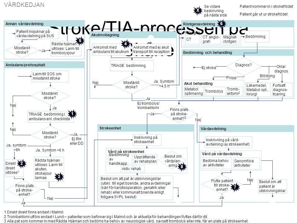 Stroke/TIA-processen på Skåne Akutmottagning Bedömning och behandling Röntgenavdelning Vårdavdelning Diagnos.