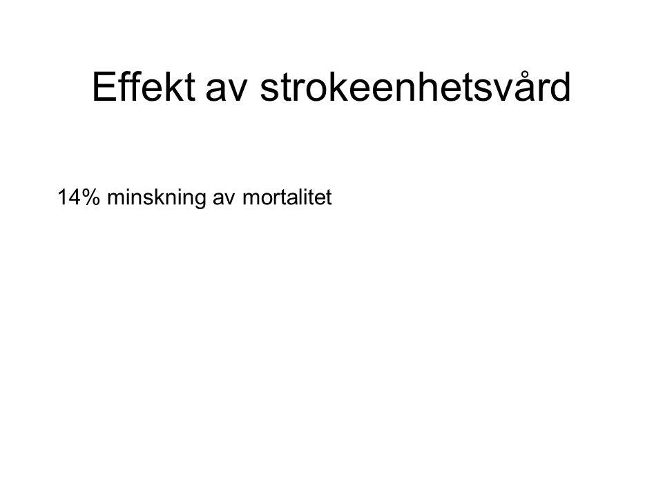 Effekt av strokeenhetsvård 14% minskning av mortalitet