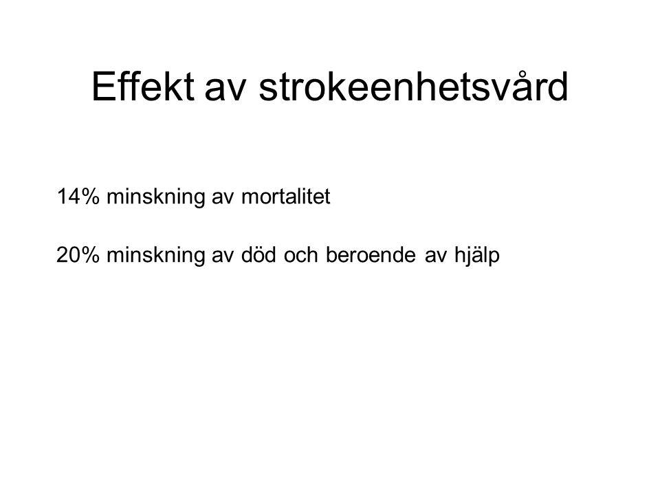 Effekt av strokeenhetsvård 14% minskning av mortalitet 20% minskning av död och beroende av hjälp