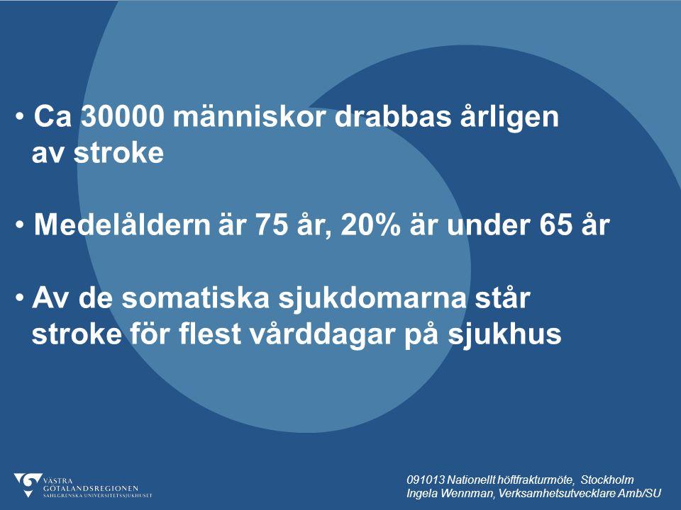 091013 Nationellt höftfrakturmöte, Stockholm Ingela Wennman, Verksamhetsutvecklare Amb/SU Ca 30000 människor drabbas årligen av stroke Medelåldern är 75 år, 20% är under 65 år Av de somatiska sjukdomarna står stroke för flest vårddagar på sjukhus